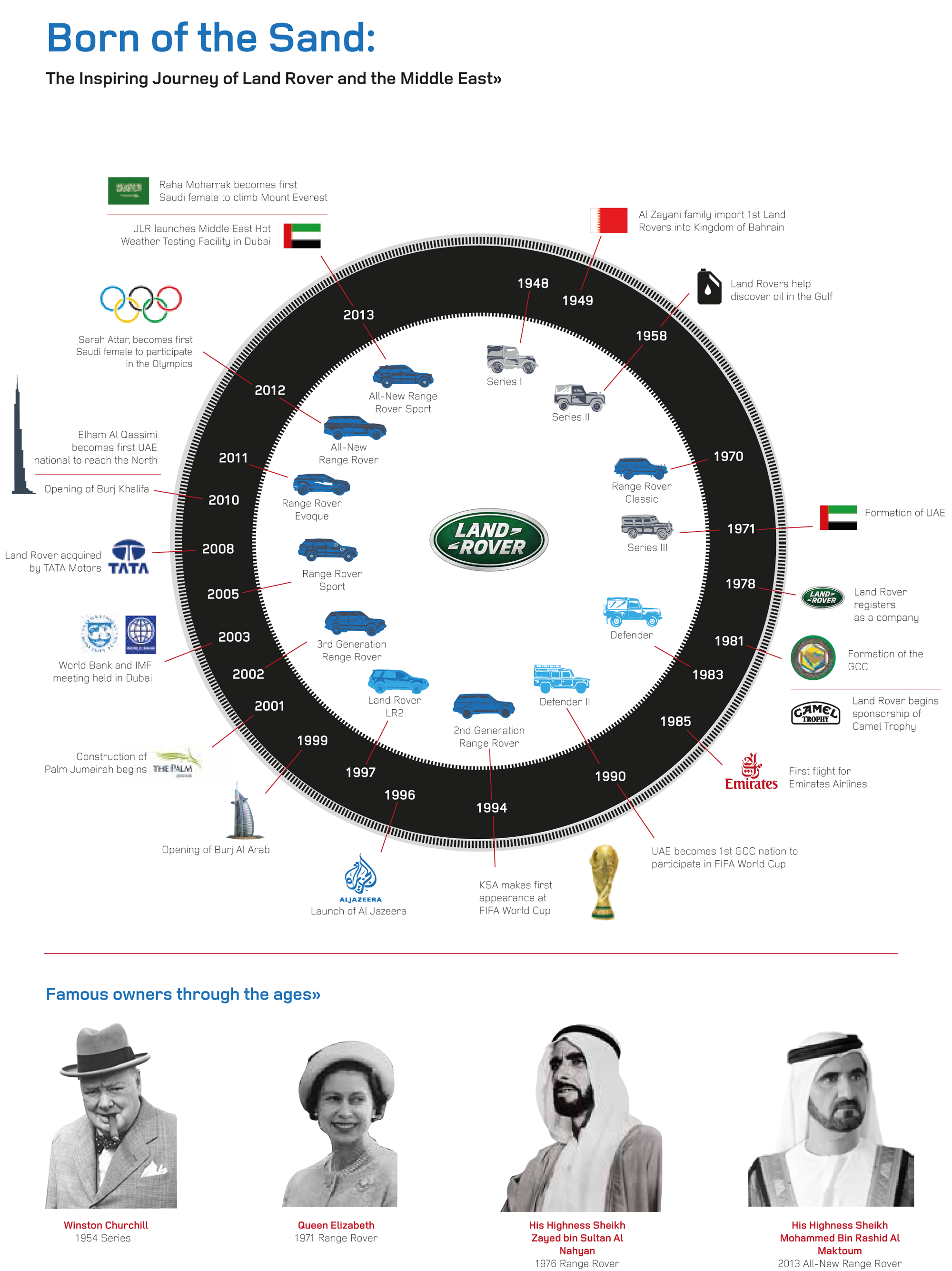 Land Rover Middle East History Infographic